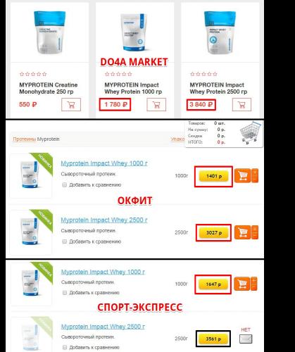 Сравнение цен на протеин Impact Whey от MyProtein