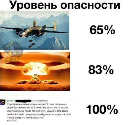 Уровень опасности 100%