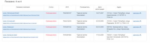 ООО, в которых Артем Тарасов являлся директором или учредителем